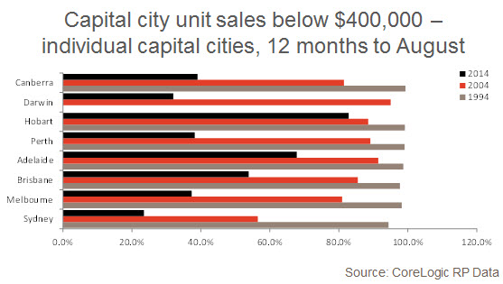 capital city home sales 12 2